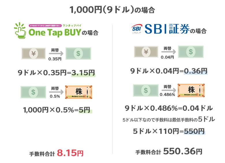 1000円の場合のOneTapBuyの手数料とSBI証券の手数料の比較