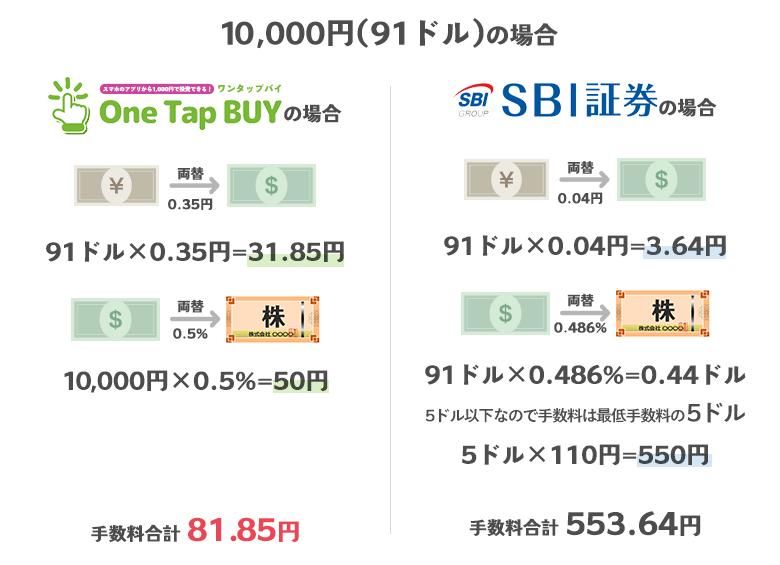 10,000円の場合のOneTapBuyの手数料とSBI証券の手数料の比較