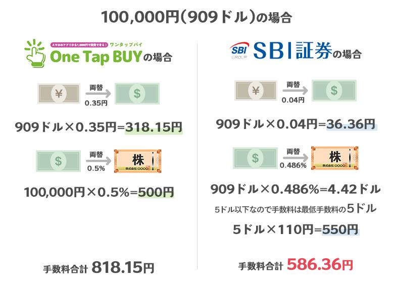 100,000円の場合のOneTapBuyの手数料とSBI証券の手数料の比較