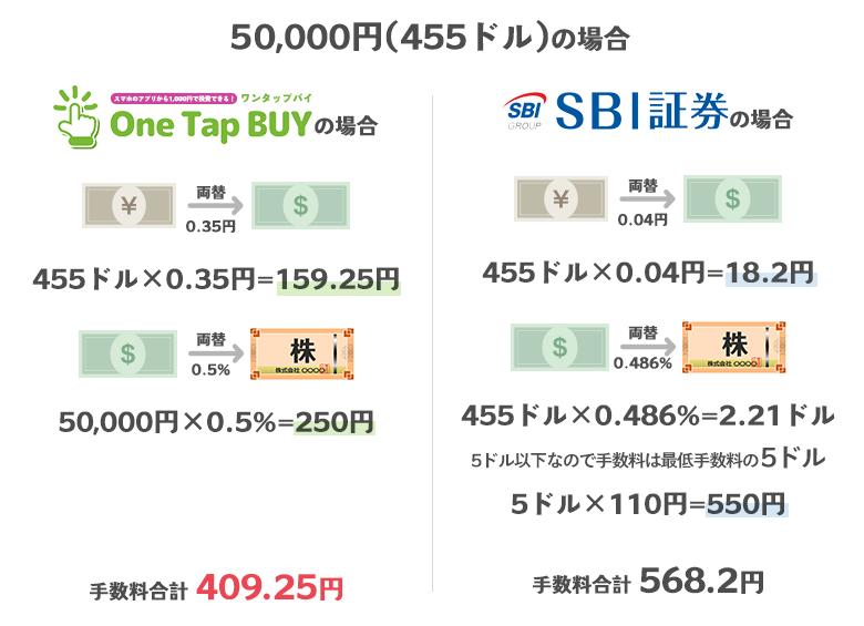 50,000円の場合のOneTapBuyの手数料とSBI証券の手数料の比較
