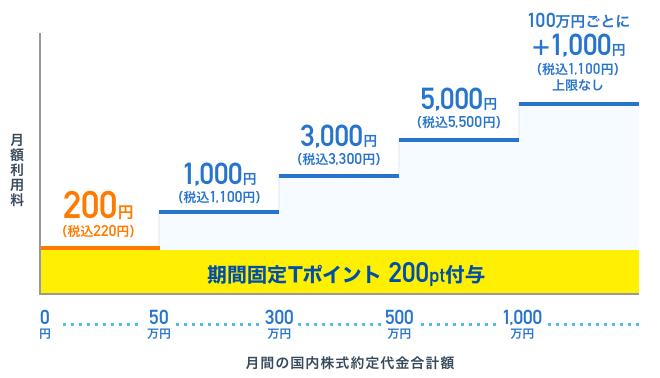 ネオモバイル証券の手数料