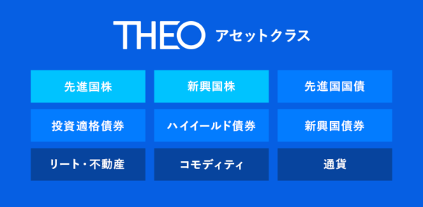 THEOのアセットクラス