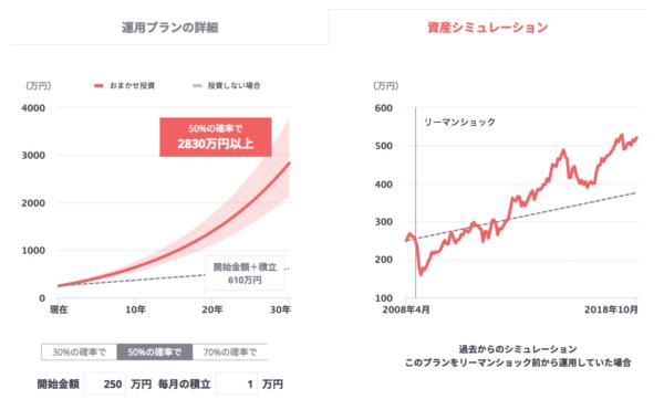 フォリオのおまかせ投資の資産シュミレーション