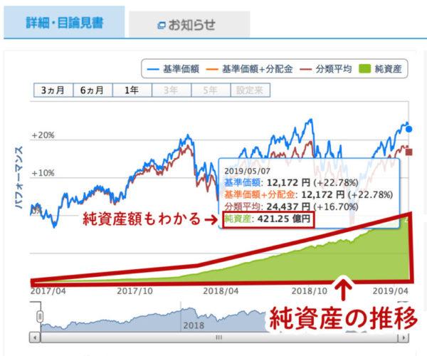 投資信託の純資産の推移