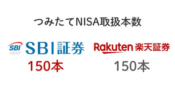 つみたてNISAの取扱本数