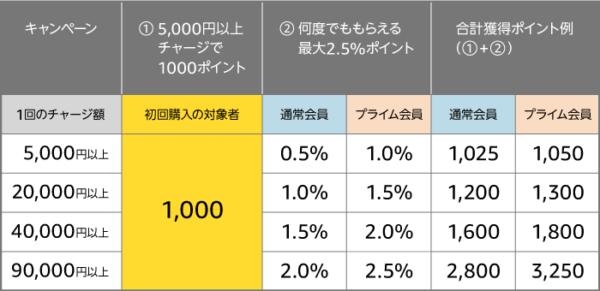 アマゾンギフト券チャージタイプ5000円以上購入で1000ポイントもらえる