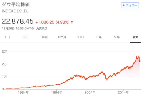 NYダウ株価
