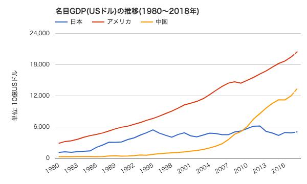 アメリカと日本のGDPの推移