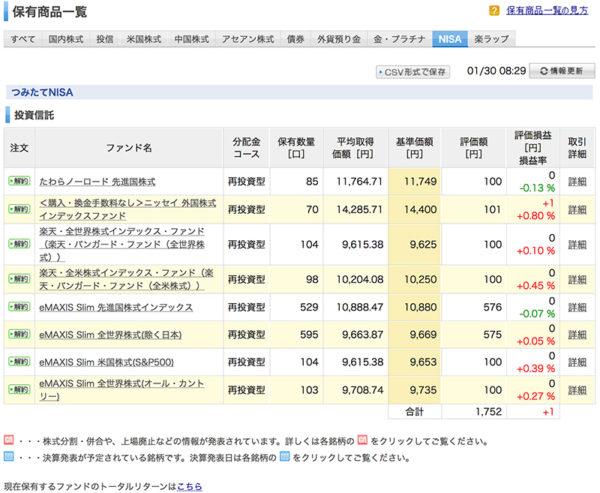 楽天証券のつみたてNISA保有商品一覧ページ