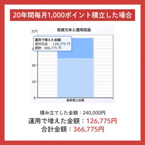 楽天ポイント投資を20年間毎月1000円行った時の運用実績のシュミレーション