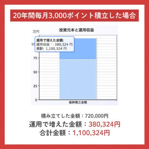楽天ポイント投資を20年間毎月3000円行った時の運用実績のシュミレーション