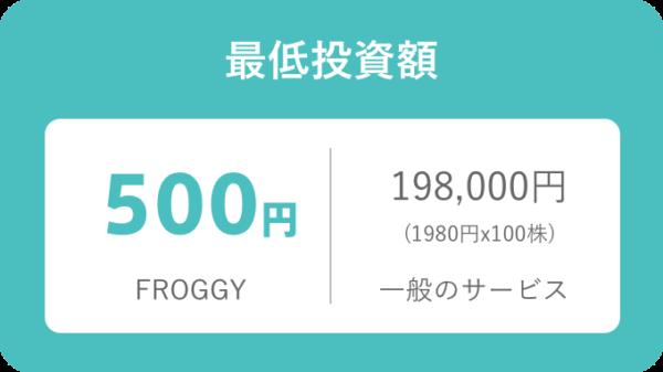 日興フロッギーの最低投資額は500円