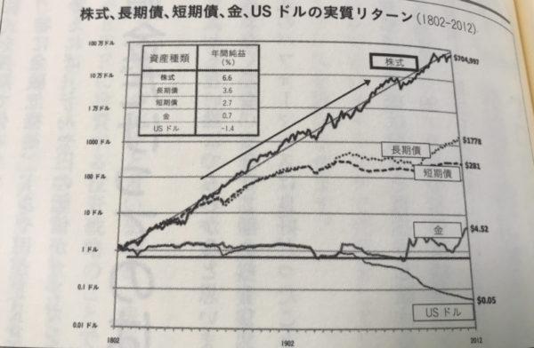 金融商品別のリターンの違いのグラフ