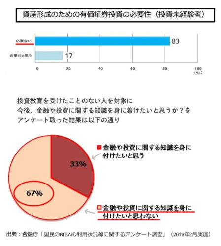 金融庁の投資初心者へのアンケートの金融レポート