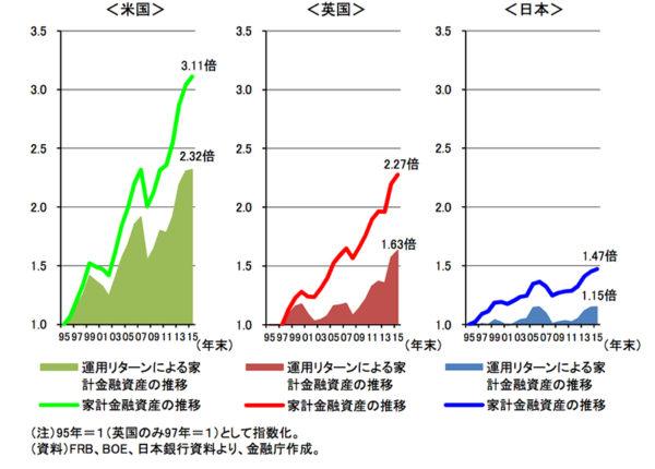 各国の家計金融資産の推移