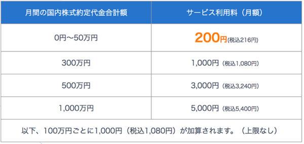 SBIネオモバイル証券・ネオモバの手数料