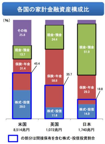 各国の家計金融資産構成比