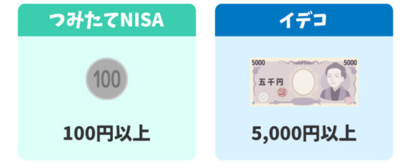 つみたてNISAとイデコの最低投資金額の違い