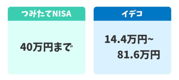 つみたてNISAとイデコの投資可能金額の違い