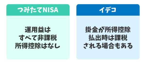 つみたてNISAとイデコの税制メリットの違い