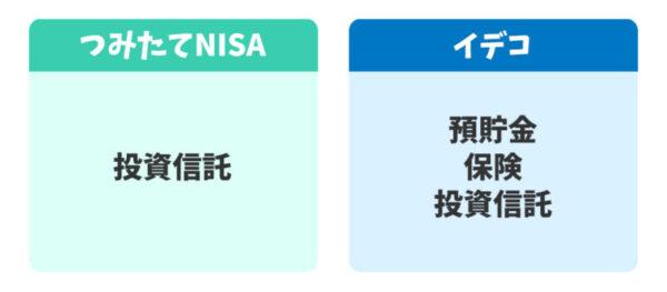 つみたてNISAとイデコの投資可能商品の違い