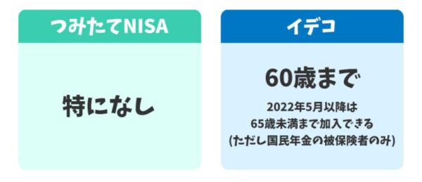 つみたてNISAとイデコの投資可能年齢の違い