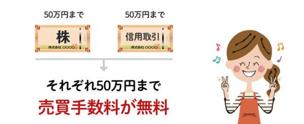 SBI証券はそれぞれ50万円まで手数料無料