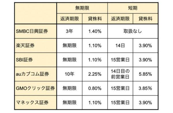 クロス取引の証券会社別貸株料の比較