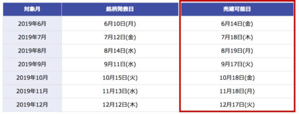 楽天証券の一般信用短期売り2019年カレンダー(予定)