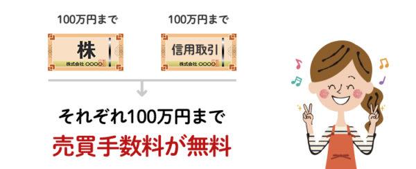 SBI証券の株の売買手数料が100万円まで手数料無料