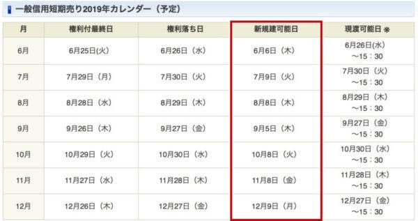 一般信用短期売り2019年カレンダー(予定)