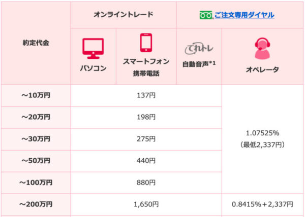 SMBC日興証券の現物株の手数料