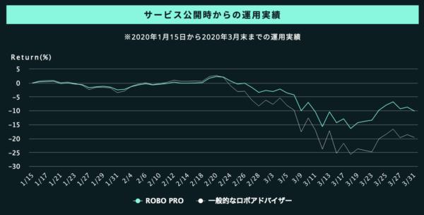 フォリオのROBO PRO(ロボプロ)の運用実績